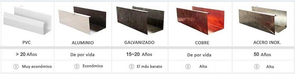 diferentes tipos de canalones en Bilbao
